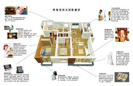 别墅智能家居包括:智能安防系统