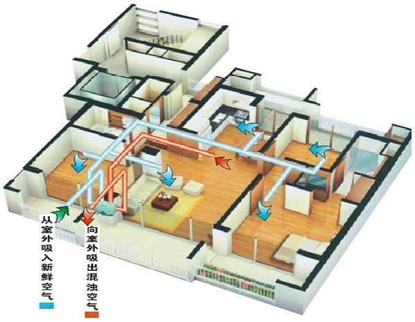 """新风系统是由风机、进风口、排风口及各种管道和接头组成。安装在吊顶内的风机通过管道与一系列的排风口相连,风机启动,使室内形成负压,室内受污染的空气经排风口及风机排往室外,室外新鲜空气便经安装在窗框上方(窗框与墙体之间)的进风口进入室内,从而使室内人员可呼吸到高品质的新鲜空气。  新风系统原理 新风系统是根据在密闭的室内一侧用专用设备向室内送新风,再从另一侧由专用设备向室外排出,在室内会形成""""新风流动场""""的原理,从而满足室内新风换气的需要。实施方案是:采用高压头、大流量小功率直流高速无"""