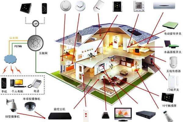 """智能家居是利用计算机技术、网络通讯技术、综合布线技术、依照人体工程学原理,融合个性需求,将与家居生活有关的各个子系统如安防、灯光控制、窗帘控制、煤气阀控制、信息家电、场景联动、地板采暖等有机地结合在一起,通过网络化综合智能控制和管理,实现""""以人为本""""的全新家居生活体验。  智能家居是人们的一种居住环境,其以住宅为平台安装有智能家居系统,实现家庭生活更加安全,节能,智能,便利和舒适。以住宅为平台,利用综合布线技术、网络通信技术、 智能家居-系统设计方案安全防范技术、自动控制技术、音视"""